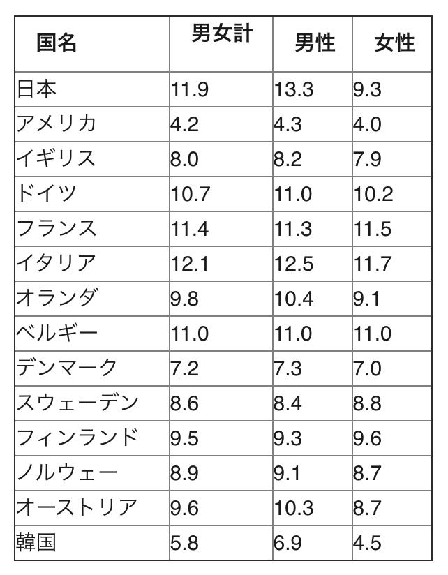 海外の勤続年数