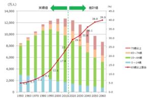日本の高齢化率の写真